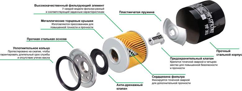 Конструкция масляного фильтра Hiflofiltro